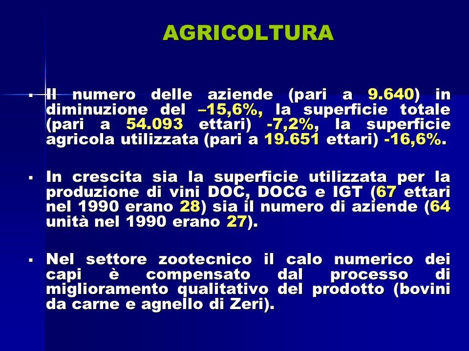 AGRICOLTURA Il numero delle aziende (pari a 9.640) in diminuzione del –15,6%, la superficie totale (pari a 54.093 ettari) -7,2%, la superficie agricola utilizzata (pari a 19.651 ettari) -16,6%.
