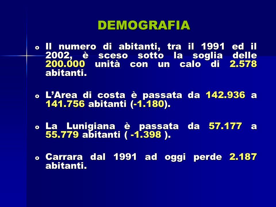 DEMOGRAFIA o Il numero di abitanti, tra il 1991 ed il 2002, è sceso sotto la soglia delle 200.000 unità con un calo di 2.578 abitanti.
