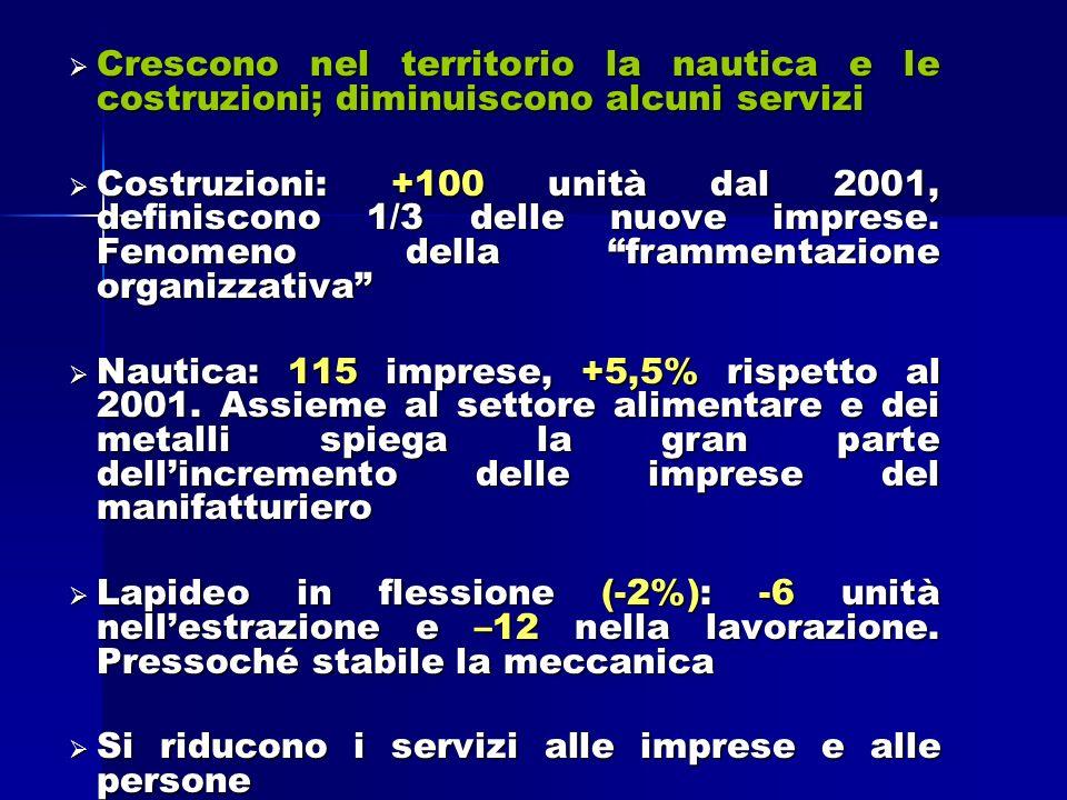 ARTIGIANATO Cresce il numero totale delle imprese +2,5% (Toscana 1,2%) per un totale pari a 5.413 unità.