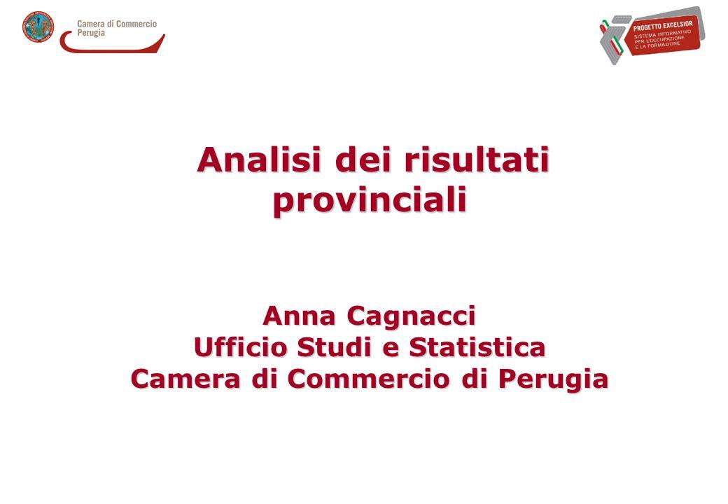 Analisi dei risultati provinciali Analisi dei risultati provinciali Anna Cagnacci Ufficio Studi e Statistica Camera di Commercio di Perugia