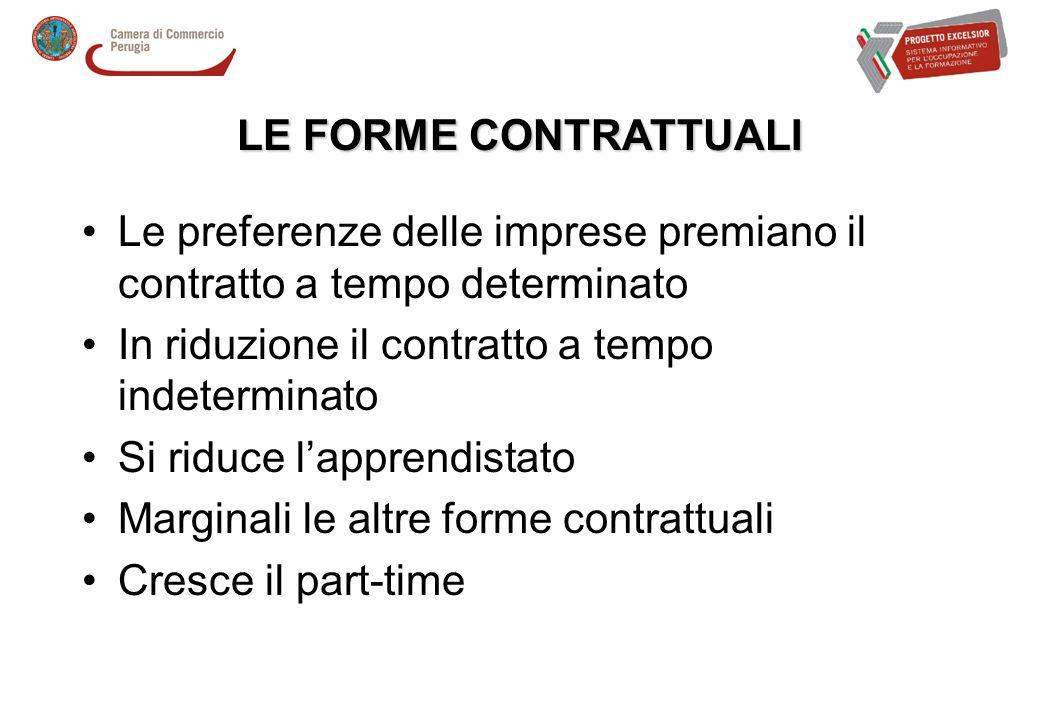 Le preferenze delle imprese premiano il contratto a tempo determinato In riduzione il contratto a tempo indeterminato Si riduce lapprendistato Marginali le altre forme contrattuali Cresce il part-time LE FORME CONTRATTUALI