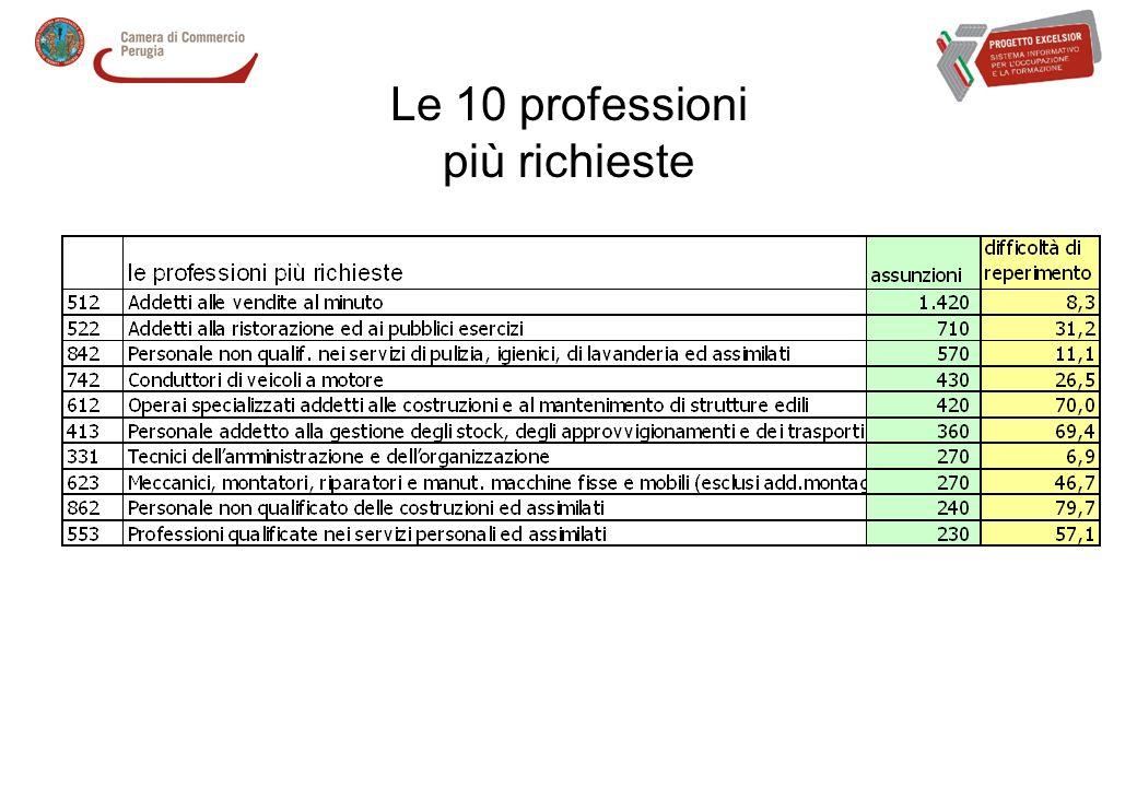 Le 10 professioni più richieste