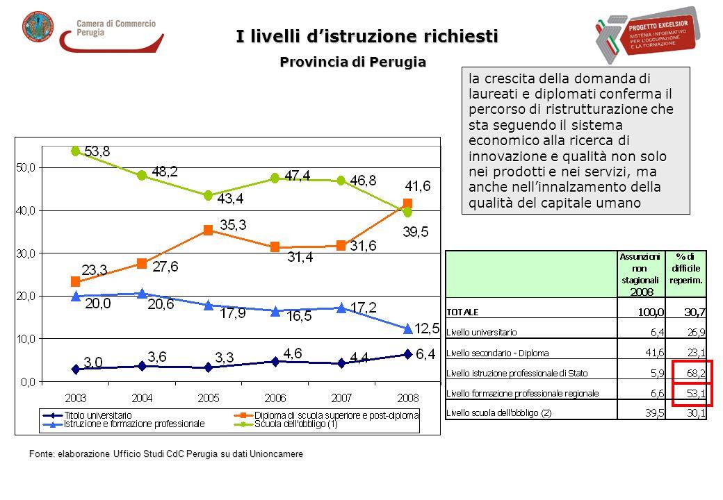 I livelli distruzione richiesti Provincia di Perugia la crescita della domanda di laureati e diplomati conferma il percorso di ristrutturazione che sta seguendo il sistema economico alla ricerca di innovazione e qualità non solo nei prodotti e nei servizi, ma anche nellinnalzamento della qualità del capitale umano Fonte: elaborazione Ufficio Studi CdC Perugia su dati Unioncamere