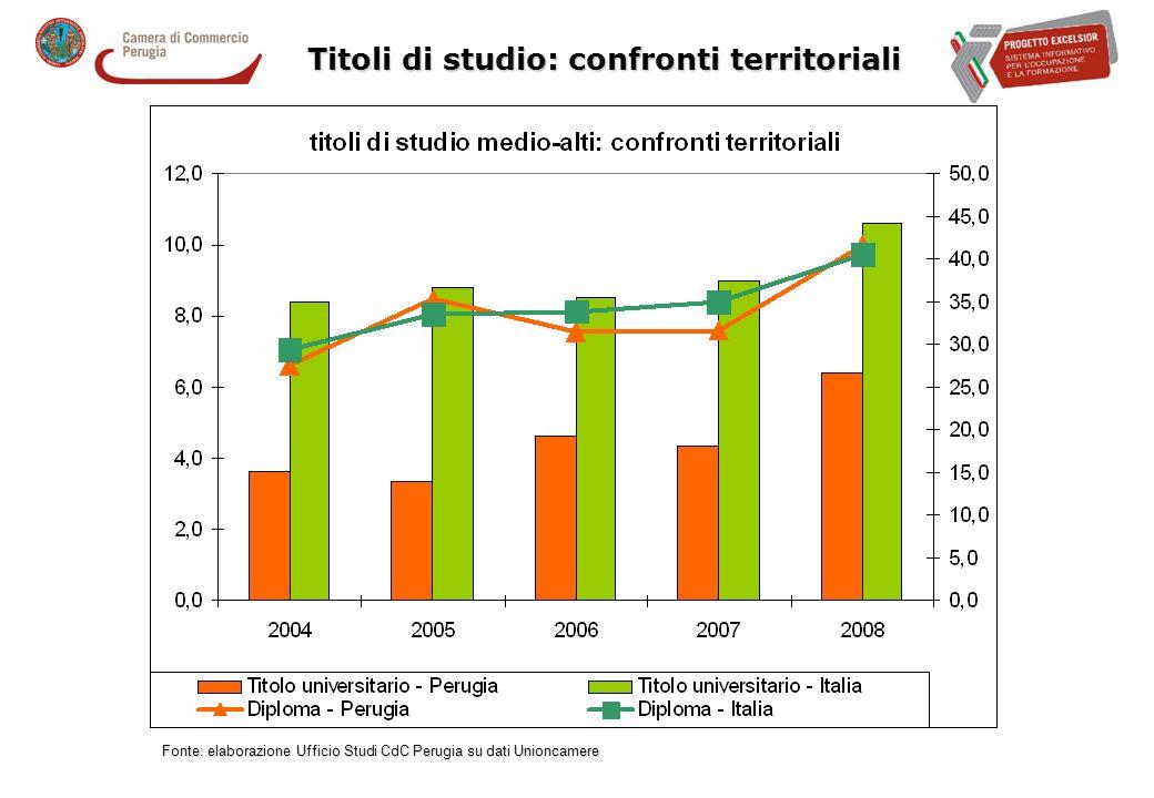 Titoli di studio: confronti territoriali Fonte: elaborazione Ufficio Studi CdC Perugia su dati Unioncamere