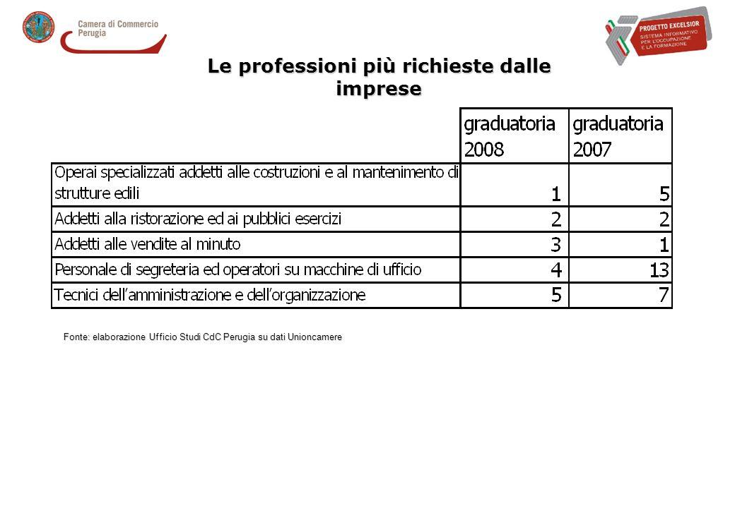 Le professioni più richieste dalle imprese Fonte: elaborazione Ufficio Studi CdC Perugia su dati Unioncamere