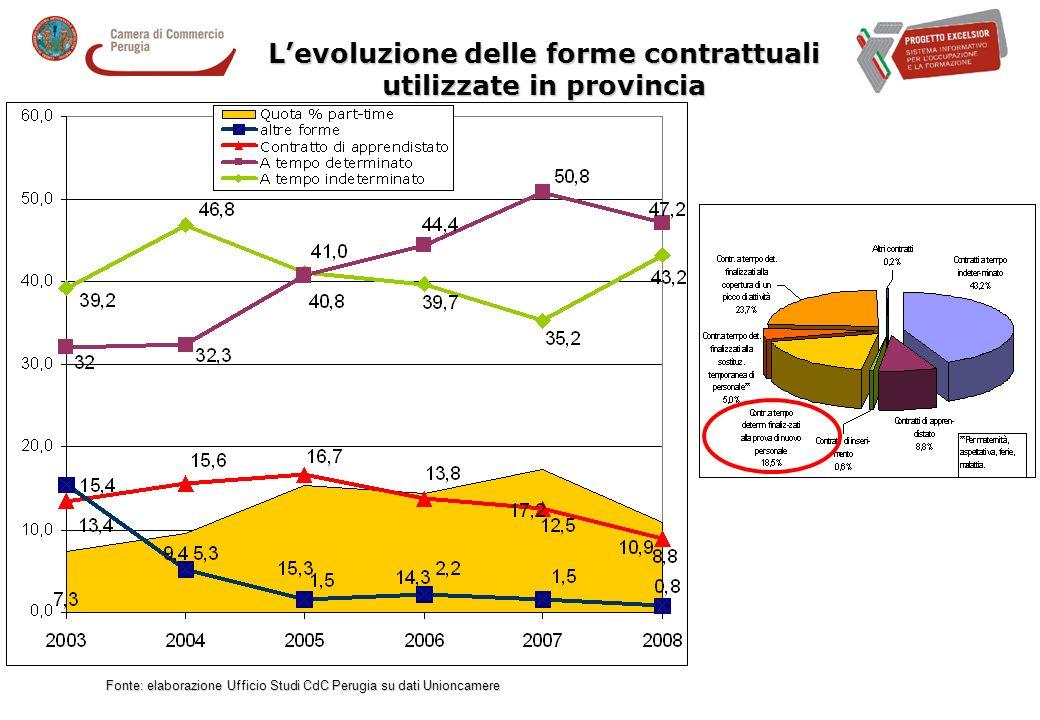 Levoluzione delle forme contrattuali utilizzate in provincia Fonte: elaborazione Ufficio Studi CdC Perugia su dati Unioncamere