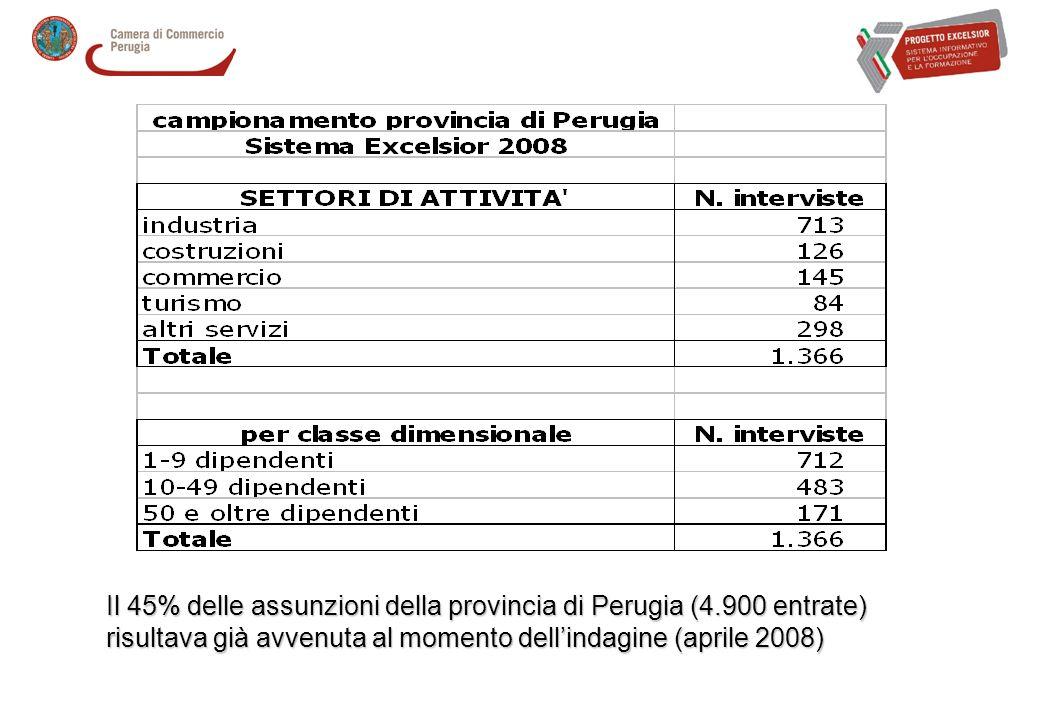 Il 45% delle assunzioni della provincia di Perugia (4.900 entrate) risultava già avvenuta al momento dellindagine (aprile 2008)