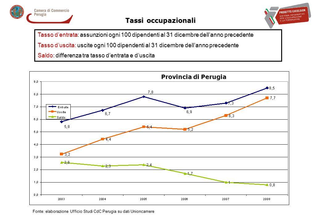 I gruppi professionali richiesti per settori economici Fonte: elaborazione Ufficio Studi CdC Perugia su dati Unioncamere