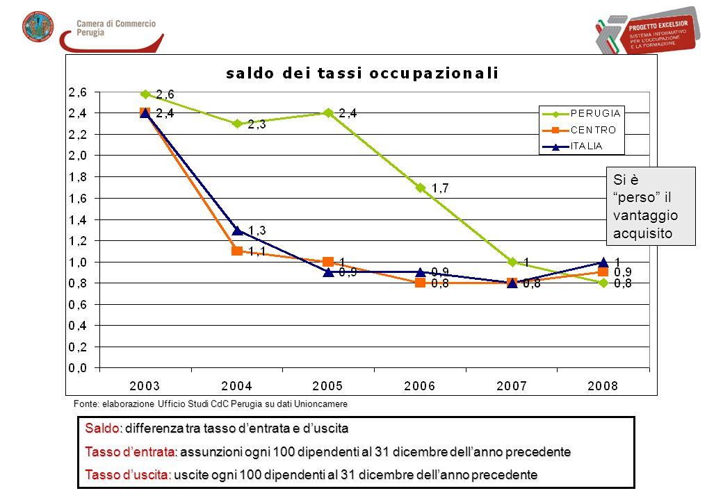 % di high skill per dimensione dimpresa e settore economico 2008 2007 Fonte: elaborazione Ufficio Studi CdC Perugia su dati Unioncamere