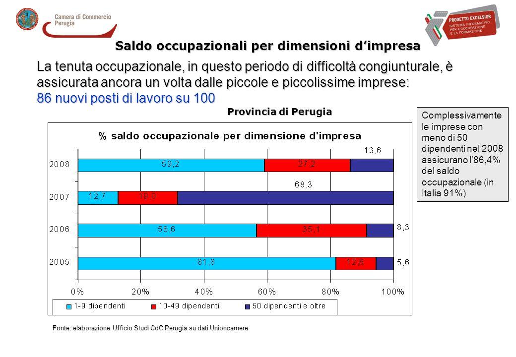 Tassi occupazionali - Provincia di Perugia saldi Fonte: elaborazione Ufficio Studi CdC Perugia su dati Unioncamere