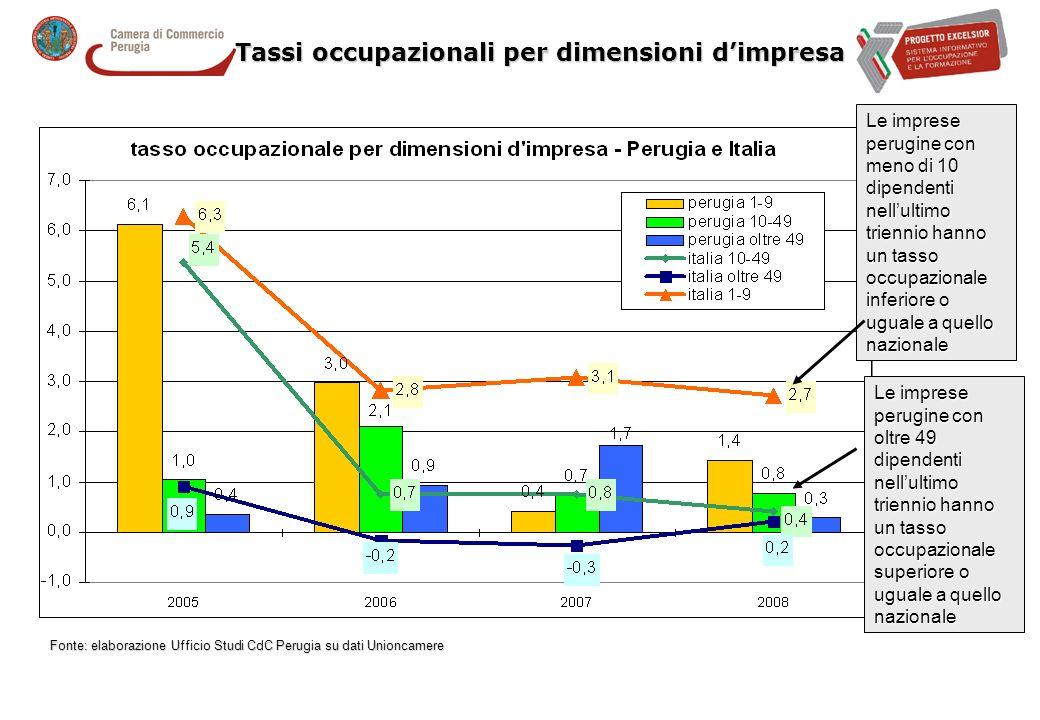 tassi occupazionali per settori economici nella provincia di Perugia Fonte: elaborazione Ufficio Studi CdC Perugia su dati Unioncamere