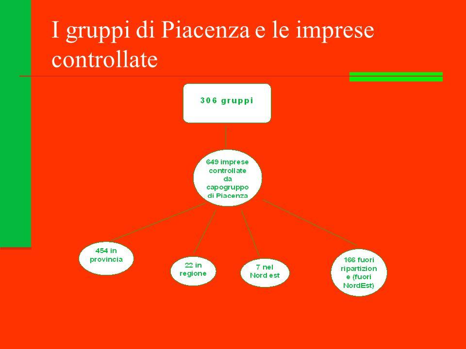 I gruppi di Piacenza e le imprese controllate