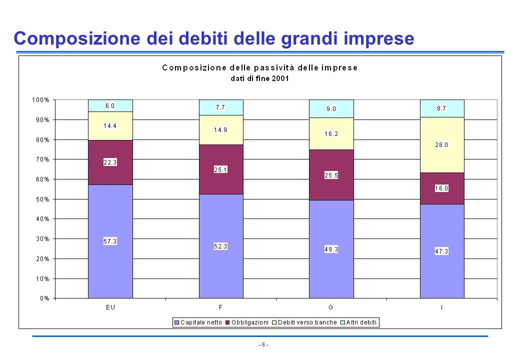 - 6 - Composizione dei debiti delle grandi imprese