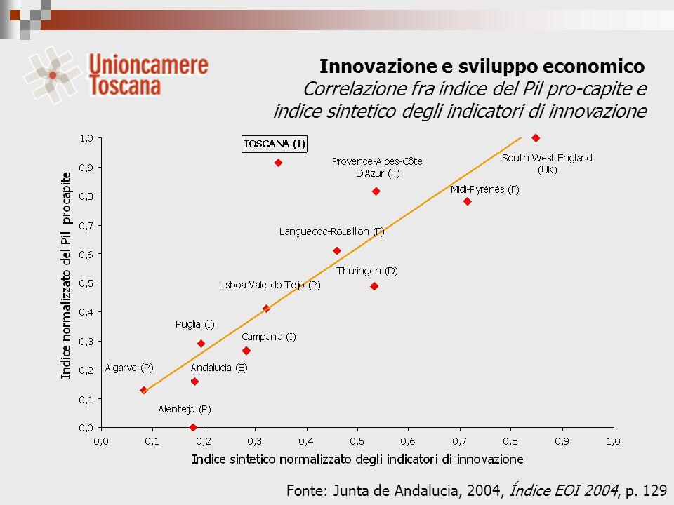 Innovazione e sviluppo economico Correlazione fra indice del Pil pro-capite e indice sintetico degli indicatori di innovazione Fonte: Junta de Andalucia, 2004, Índice EOI 2004, p.