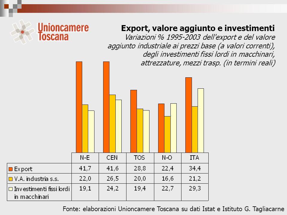 Export, valore aggiunto e investimenti Variazioni % 1995-2003 dell export e del valore aggiunto industriale ai prezzi base (a valori correnti), degli investimenti fissi lordi in macchinari, attrezzature, mezzi trasp.