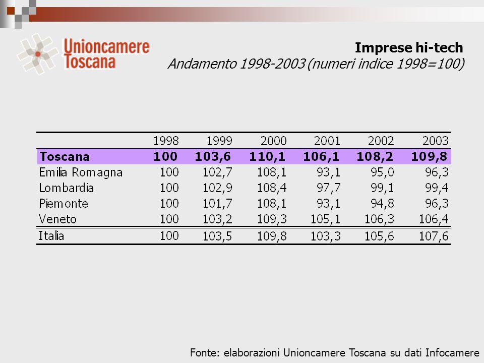 Imprese hi-tech Andamento 1998-2003 (numeri indice 1998=100) Fonte: elaborazioni Unioncamere Toscana su dati Infocamere