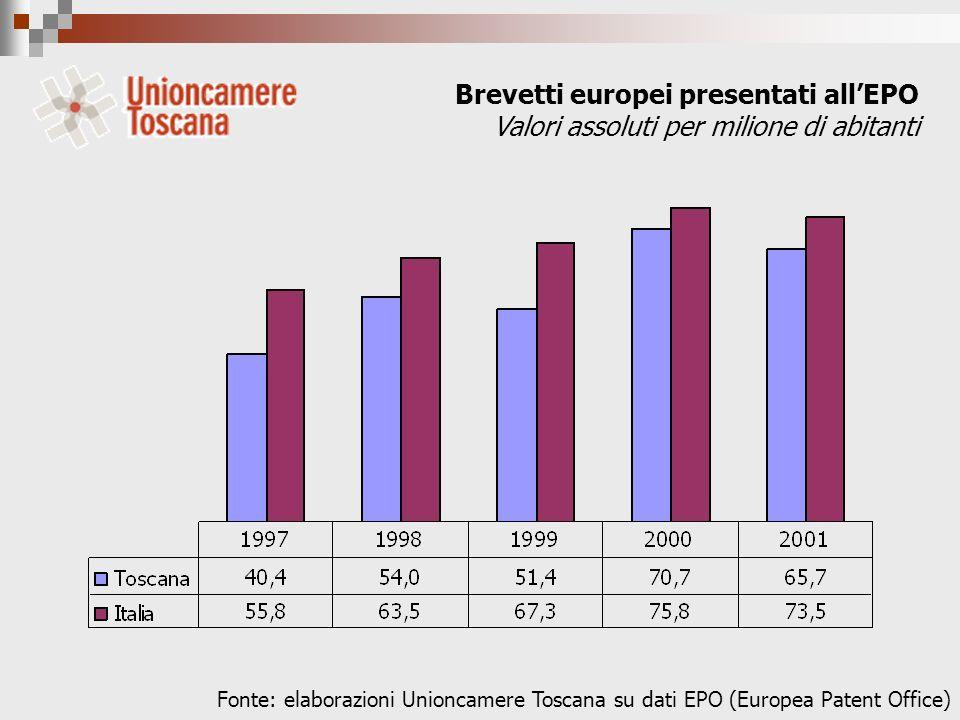 Brevetti europei presentati allEPO Valori assoluti per milione di abitanti Fonte: elaborazioni Unioncamere Toscana su dati EPO (Europea Patent Office)