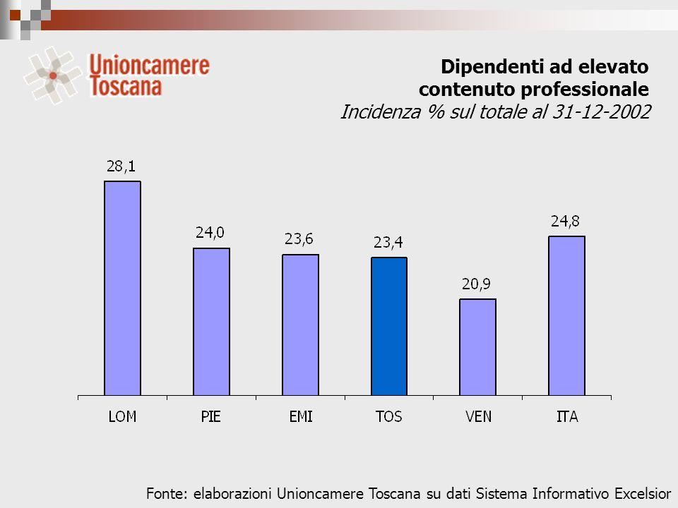 Dipendenti ad elevato contenuto professionale Incidenza % sul totale al 31-12-2002 Fonte: elaborazioni Unioncamere Toscana su dati Sistema Informativo Excelsior