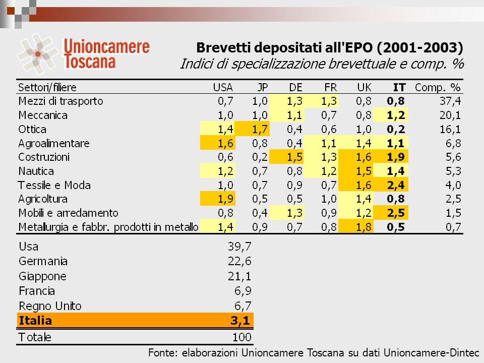 Brevetti depositati all EPO (2001-2003) Indici di specializzazione brevettuale e comp.