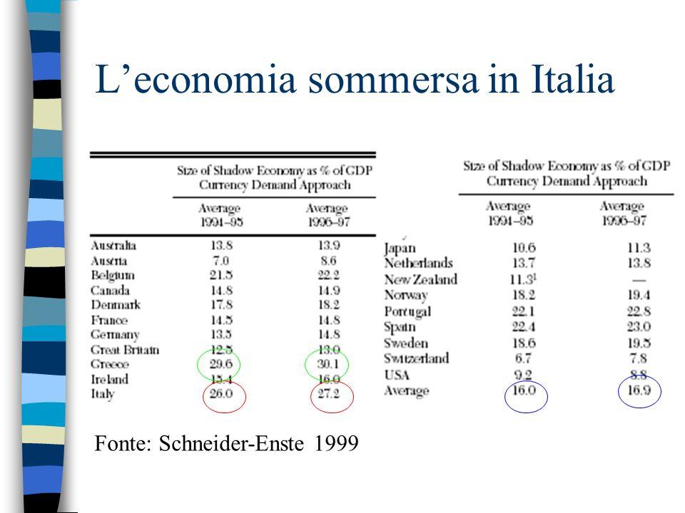 Leconomia sommersa in Italia Fonte: Schneider-Enste 1999