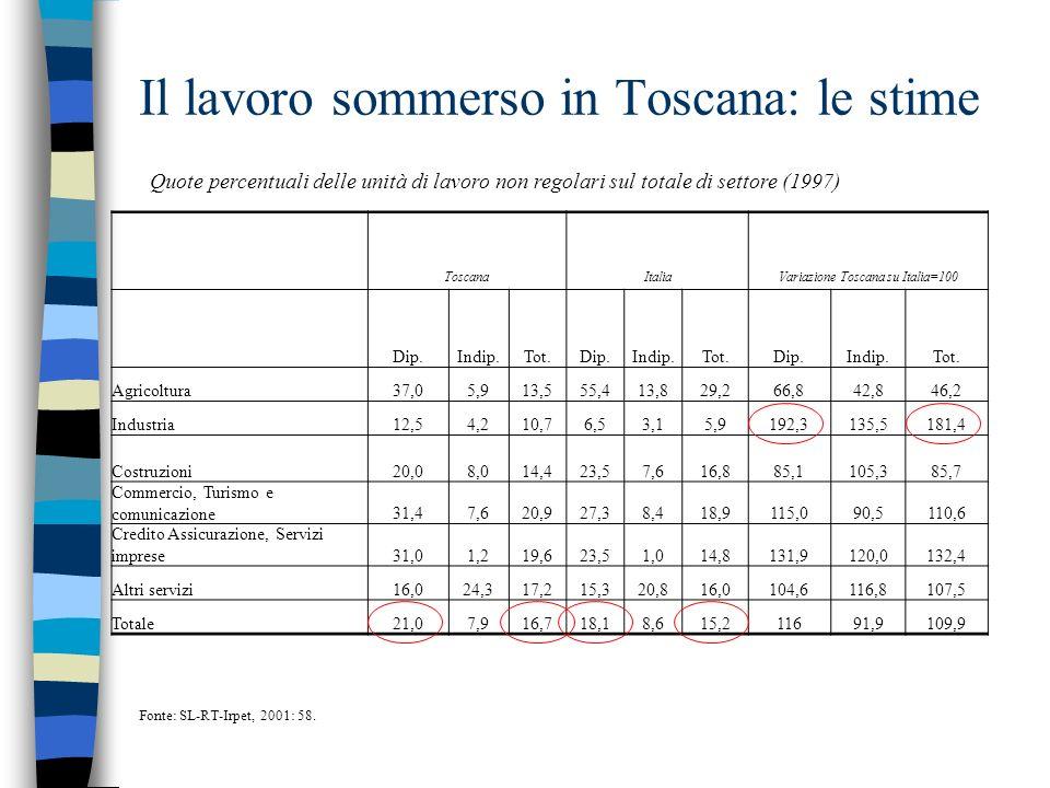 Il lavoro sommerso in Toscana: le stime Quote percentuali delle unità di lavoro non regolari sul totale di settore (1997) ToscanaItaliaVariazione Tosc