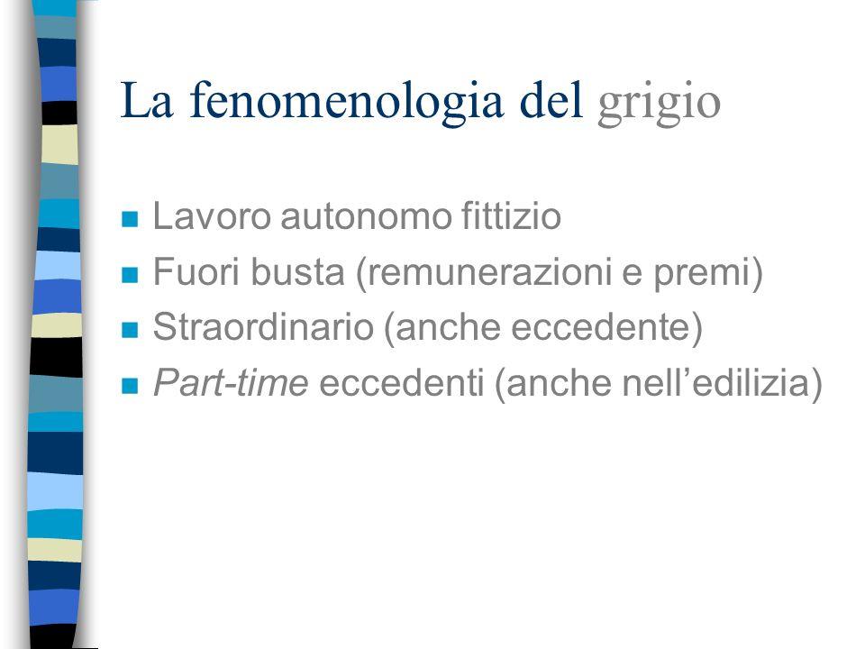 La fenomenologia del grigio n Lavoro autonomo fittizio n Fuori busta (remunerazioni e premi) n Straordinario (anche eccedente) n Part-time eccedenti (