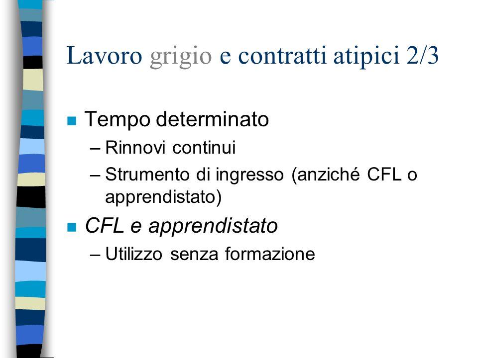 Lavoro grigio e contratti atipici 2/3 n Tempo determinato –Rinnovi continui –Strumento di ingresso (anziché CFL o apprendistato) n CFL e apprendistato