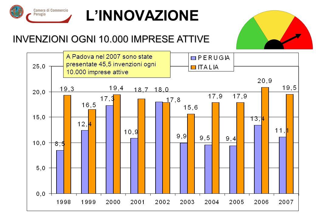 LINNOVAZIONE INVENZIONI OGNI 10.000 IMPRESE ATTIVE A Padova nel 2007 sono state presentate 45,5 invenzioni ogni 10.000 imprese attive