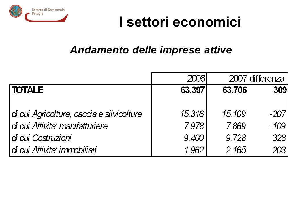 I settori economici Andamento delle imprese attive