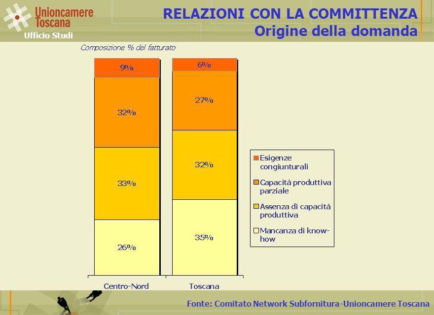 Fonte: Comitato Network Subfornitura-Unioncamere Toscana RELAZIONI CON LA COMMITTENZA Origine della domanda Ufficio Studi