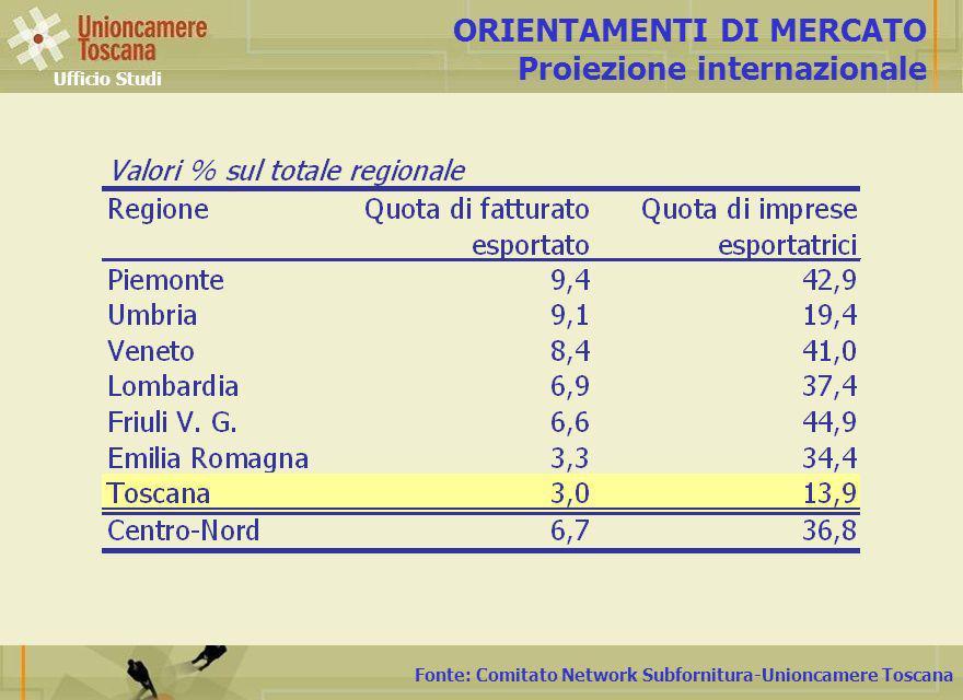 Fonte: Comitato Network Subfornitura-Unioncamere Toscana ORIENTAMENTI DI MERCATO Proiezione internazionale Ufficio Studi