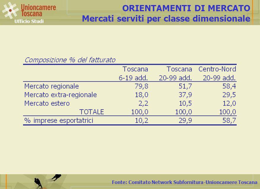 Fonte: Comitato Network Subfornitura-Unioncamere Toscana ORIENTAMENTI DI MERCATO Mercati serviti per classe dimensionale Ufficio Studi