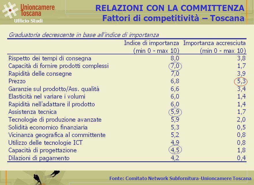 Fonte: Comitato Network Subfornitura-Unioncamere Toscana RELAZIONI CON LA COMMITTENZA Fattori di competitività – Toscana Ufficio Studi