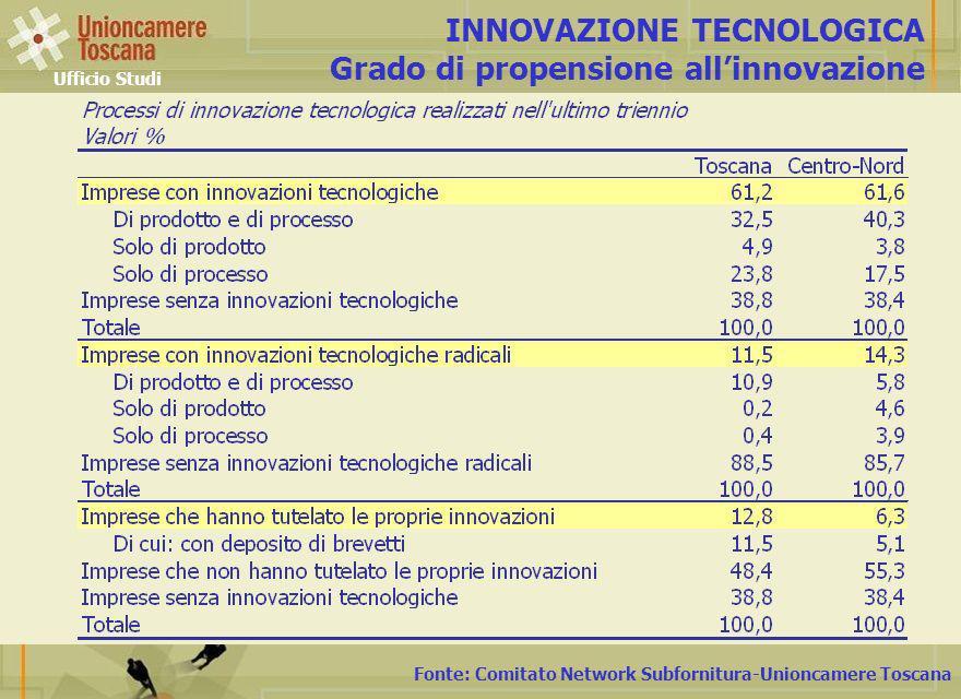 Fonte: Comitato Network Subfornitura-Unioncamere Toscana INNOVAZIONE TECNOLOGICA Grado di propensione allinnovazione Ufficio Studi