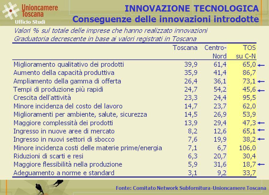 Fonte: Comitato Network Subfornitura-Unioncamere Toscana INNOVAZIONE TECNOLOGICA Conseguenze delle innovazioni introdotte Ufficio Studi