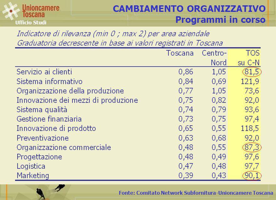 Fonte: Comitato Network Subfornitura-Unioncamere Toscana CAMBIAMENTO ORGANIZZATIVO Programmi in corso Ufficio Studi