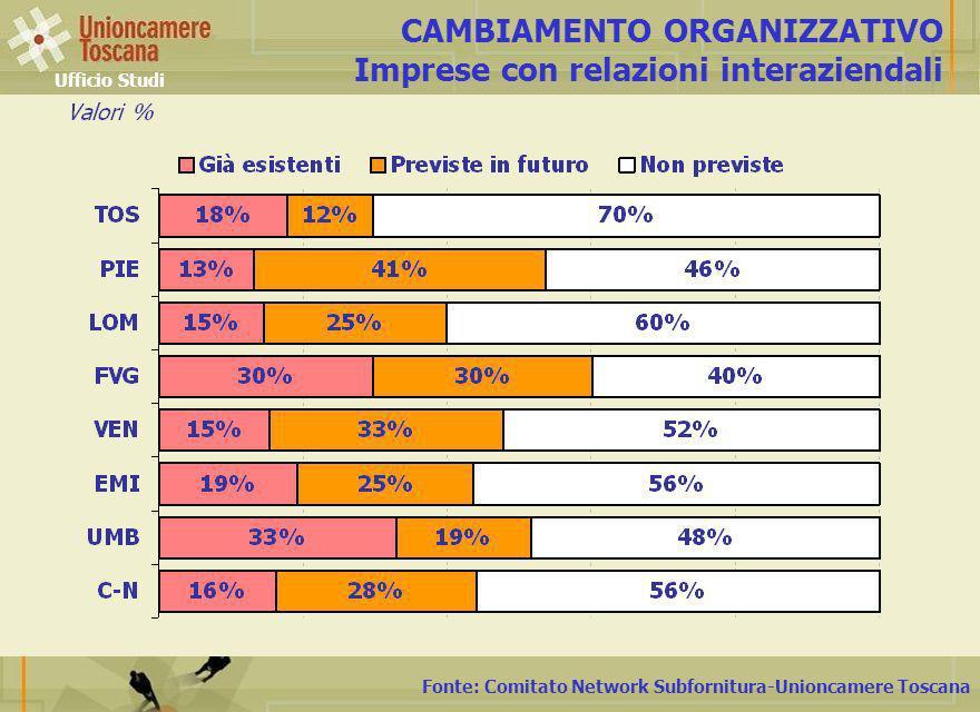 Fonte: Comitato Network Subfornitura-Unioncamere Toscana CAMBIAMENTO ORGANIZZATIVO Imprese con relazioni interaziendali Ufficio Studi