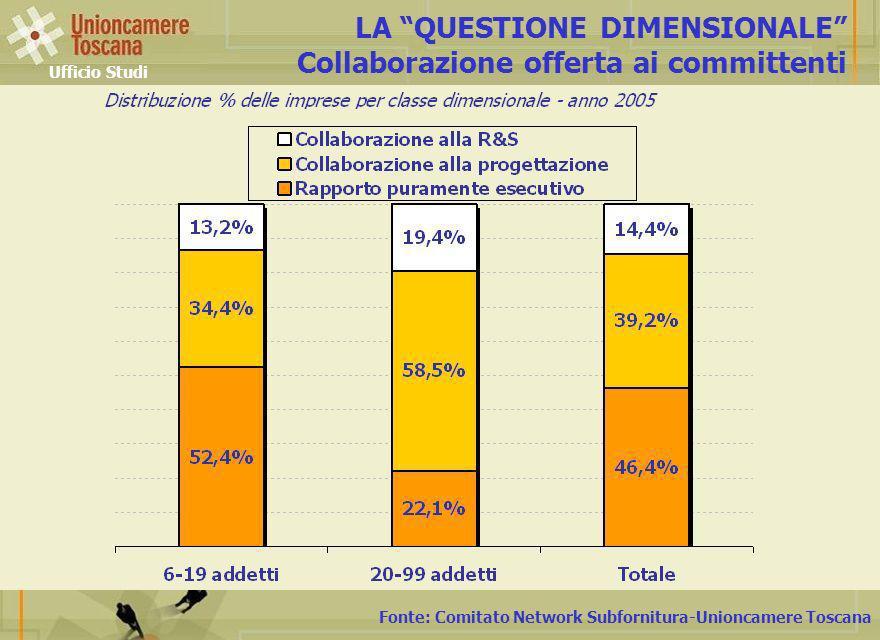 Fonte: Comitato Network Subfornitura-Unioncamere Toscana LA QUESTIONE DIMENSIONALE Collaborazione offerta ai committenti Ufficio Studi