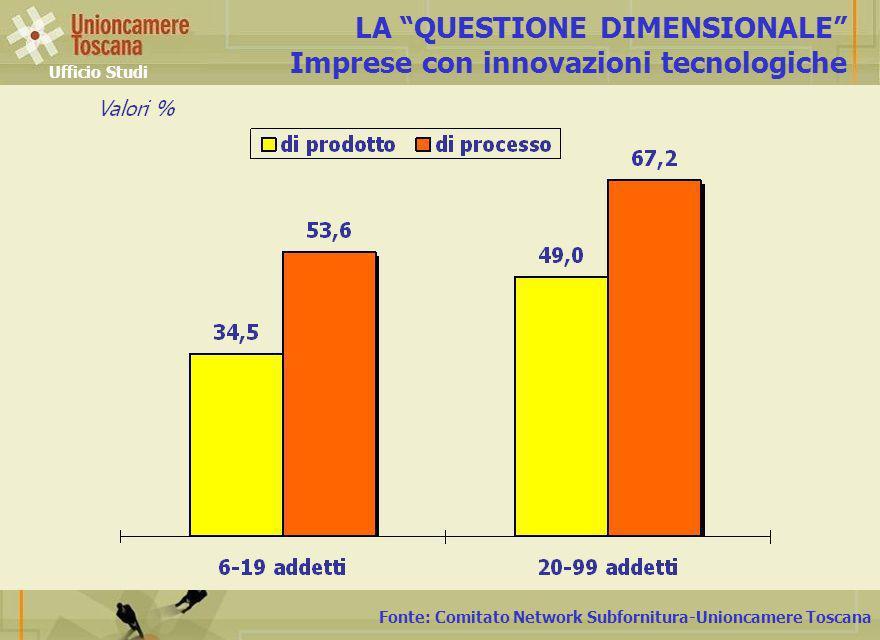 Fonte: Comitato Network Subfornitura-Unioncamere Toscana LA QUESTIONE DIMENSIONALE Imprese con innovazioni tecnologiche Ufficio Studi