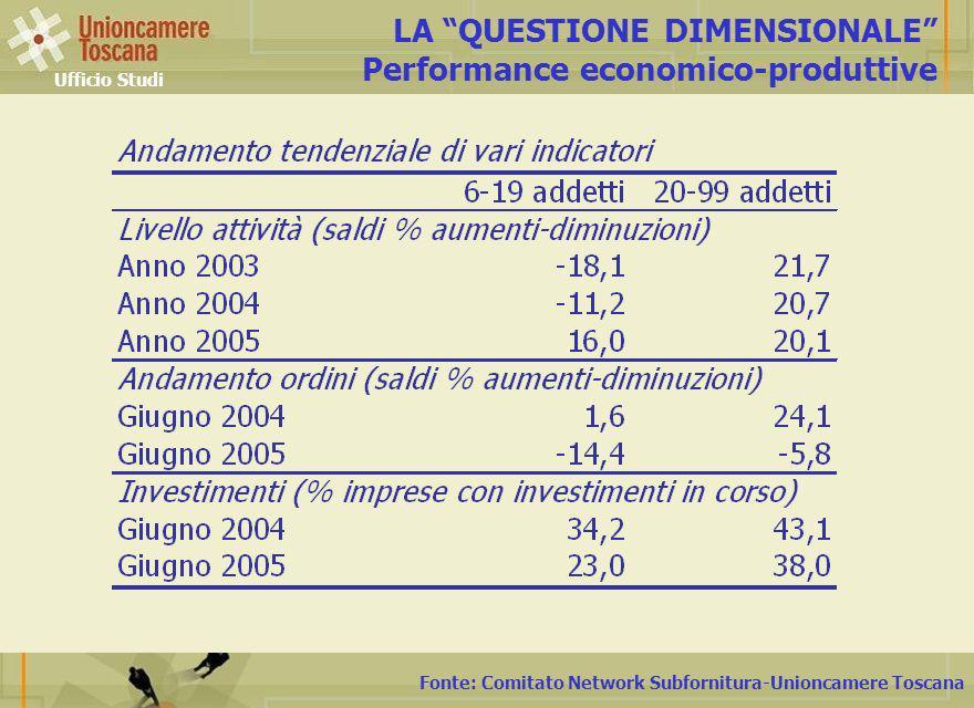 Fonte: Comitato Network Subfornitura-Unioncamere Toscana LA QUESTIONE DIMENSIONALE Performance economico-produttive Ufficio Studi