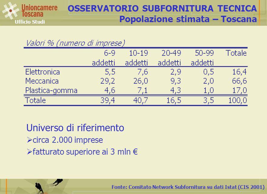 Fonte: Comitato Network Subfornitura su dati Istat (CIS 2001) OSSERVATORIO SUBFORNITURA TECNICA Popolazione stimata – Toscana Ufficio Studi Universo di riferimento circa 2.000 imprese fatturato superiore ai 3 mln