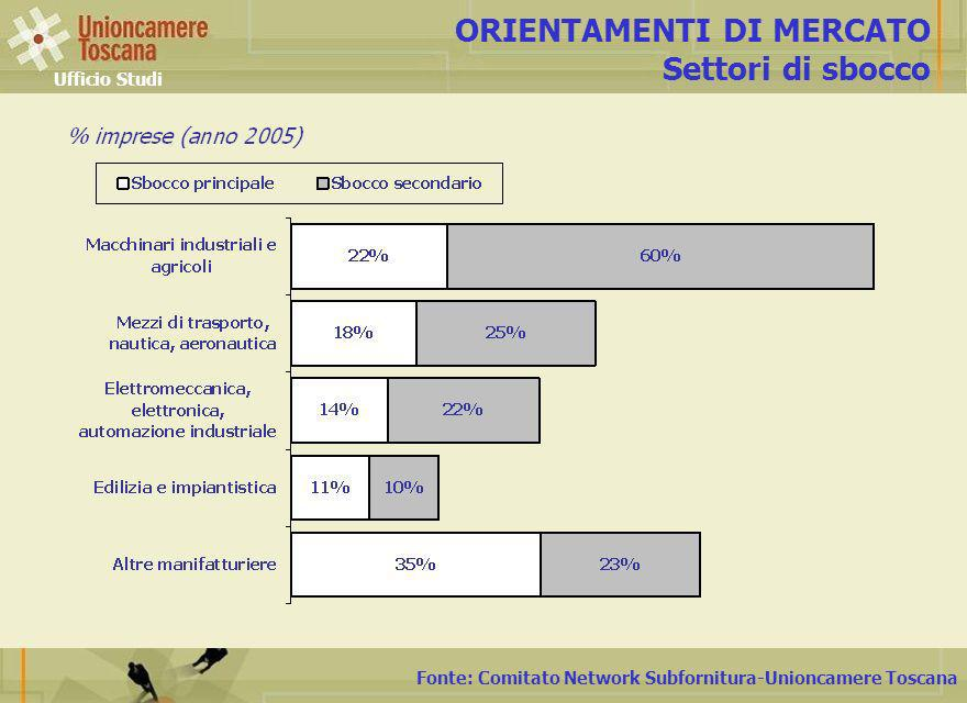 Fonte: Comitato Network Subfornitura-Unioncamere Toscana ORIENTAMENTI DI MERCATO Settori di sbocco Ufficio Studi