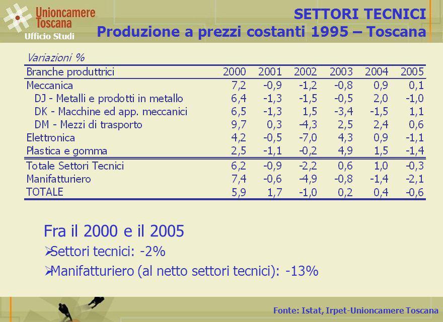 Fonte: Istat, Irpet-Unioncamere Toscana SETTORI TECNICI Produzione a prezzi costanti 1995 – Toscana Ufficio Studi Fra il 2000 e il 2005 Settori tecnici: -2% Manifatturiero (al netto settori tecnici):-13%