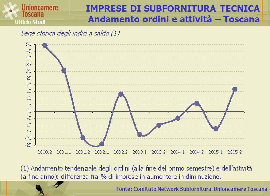 Fonte: Comitato Network Subfornitura-Unioncamere Toscana IMPRESE DI SUBFORNITURA TECNICA Andamento ordini e attività – Toscana Ufficio Studi