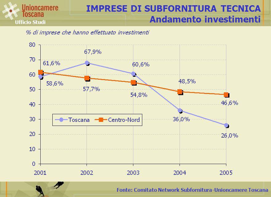 Fonte: Comitato Network Subfornitura-Unioncamere Toscana IMPRESE DI SUBFORNITURA TECNICA Andamento investimenti Ufficio Studi