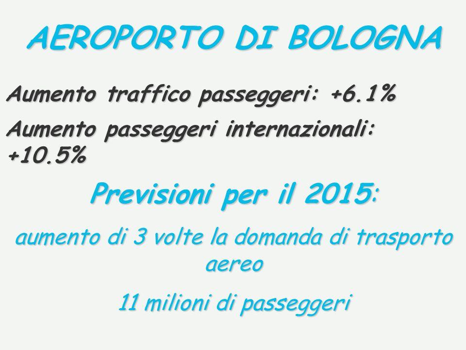 AEROPORTO DI BOLOGNA Previsioni per il 2015: aumento di 3 volte la domanda di trasporto aereo 11 milioni di passeggeri Aumento traffico passeggeri: +6.1% Aumento passeggeri internazionali: +10.5%