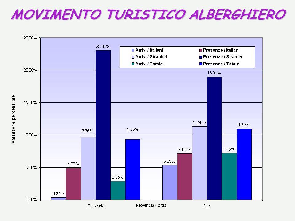 MOVIMENTO TURISTICO ALBERGHIERO