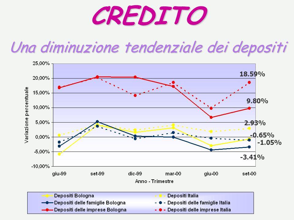 CREDITO Una diminuzione tendenziale dei depositi 18.59% 9.80% 2.93% -0.65% -1.05% -3.41%