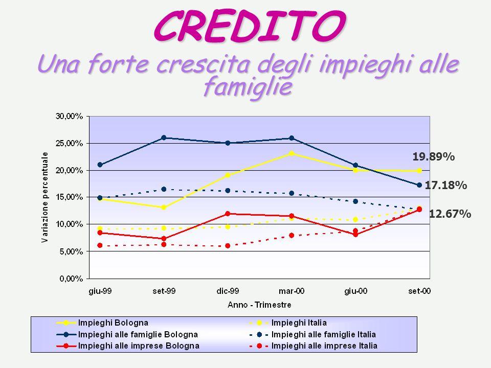 CREDITO Una forte crescita degli impieghi alle famiglie 19.89% 17.18% 12.67%