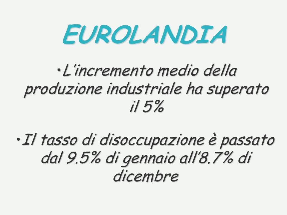 EUROLANDIA Lincremento medio della produzione industriale ha superato il 5%Lincremento medio della produzione industriale ha superato il 5% Il tasso d
